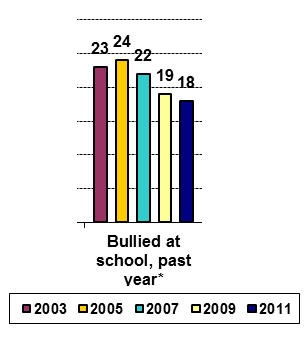 Trend for bullying at school among secondary students in Massachusetts (source: Massachusetts Youth Risk Survey)