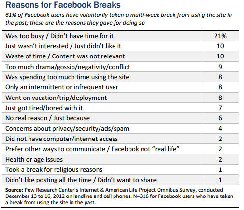 Reasons for taking a Facebook break (Source: Pew Internet & American Life Project)