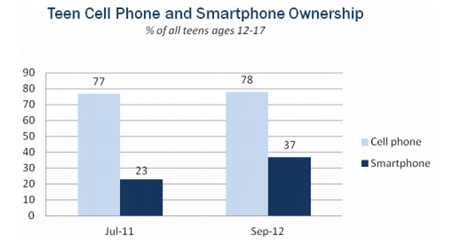 Smart phone use growing among teens (Source: Pew Internet Teens and Privacy Management Survey, July 26-September 30,  2012)